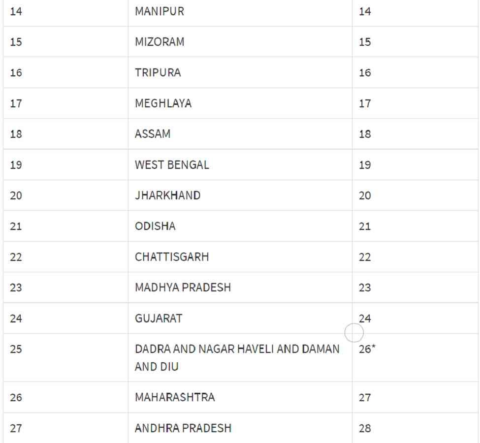 gst state code list